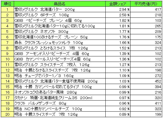 乳製品 2016年5月23日~5月29日 ランキング(提供:NPI Report)