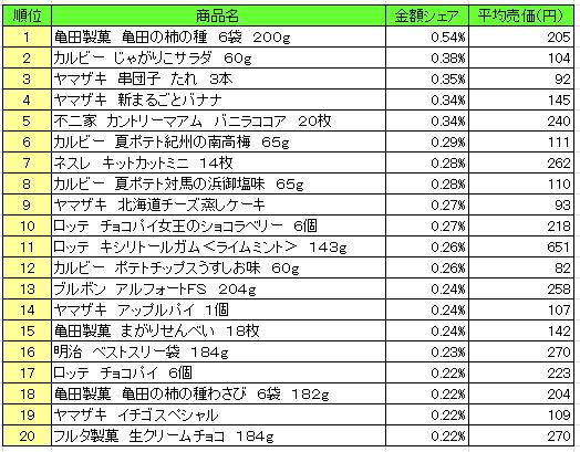 20160707poskasi - 菓子 売上ランキング/2016年6月20日~6月26日、「亀田製菓 亀田の柿の種」が1位