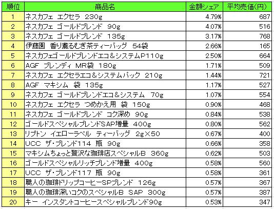 嗜好飲料 2016年6月20日~6月26日 ランキング(提供:NPI Report)