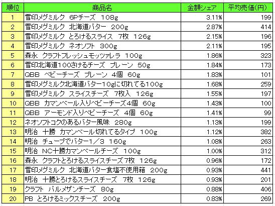 乳製品 2016年6月27日~7月3日 ランキング(提供:NPI Report)