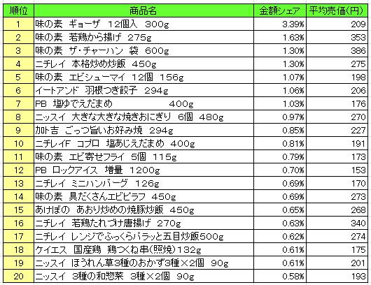冷凍食品 2016年6月27日~7月3日 ランキング(提供:NPI Report)