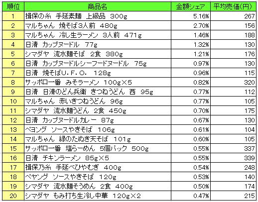 麺類 2016年6月27日~7月3日 ランキング(提供:NPI Report)