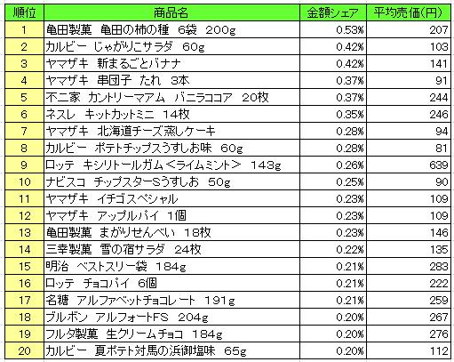 菓子 2016年6月27日~7月3日 ランキング(提供:NPI Report)