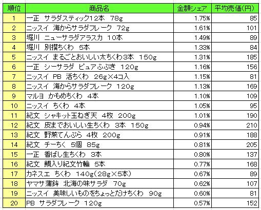 20160714posneri - 練り製品 売上ランキング/2016年6月27日~7月3日、「一正 サラダスティック」が1位