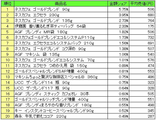 嗜好飲料 2016年6月27日~7月3日 ランキング(提供:NPI Report)