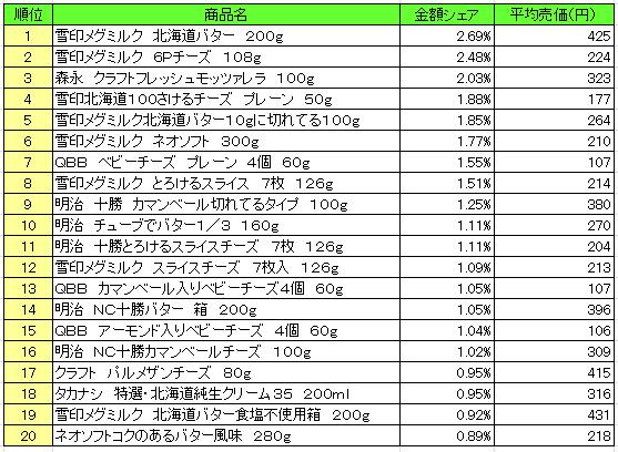 乳製品 2016年7月4日~7月10日 ランキング(提供:NPI Report)