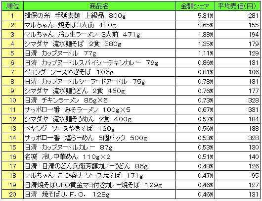 麺類 2016年7月4日~7月10日 ランキング(提供:NPI Report)