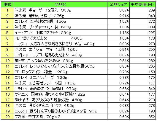 20160720posreito - 冷凍食品 売上ランキング/2016年7月4日~7月10日、「味の素 ギョーザ」が1位