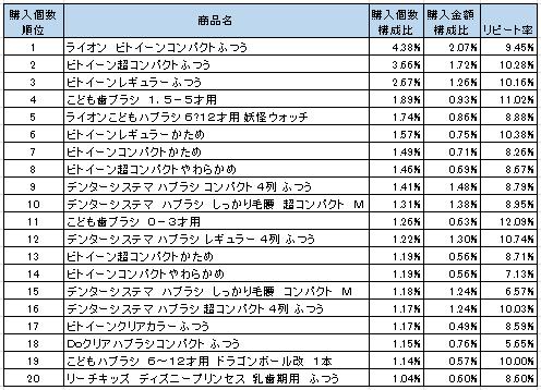 歯ブラシ 2016年4月~6月ランキング(購入個数順)