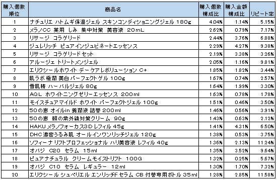 美容液 2016年4月~6月ランキング(購入個数順)