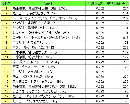 菓子 2016年7月4日~7月10日 ランキング(提供:NPI Report)