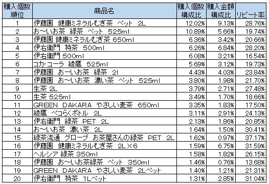 日本茶・麦茶ドリンク 2016年4月~6月ランキング(購入個数順)