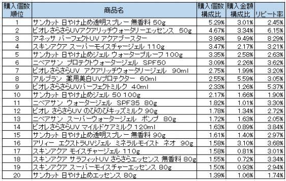 UVケア 2016年4~6月ランキング(購入個数順)