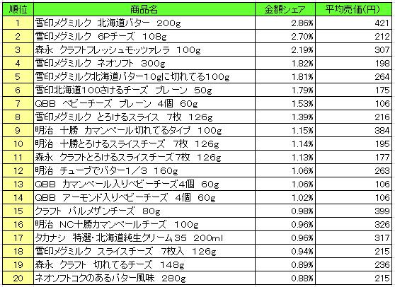 乳製品 2016年7月11日~7月17日 ランキング(提供:NPI Report)
