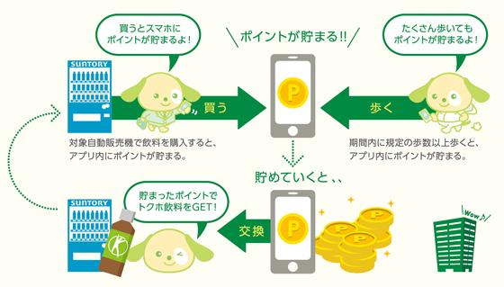 サントリー GREEN+ サービス イメージ