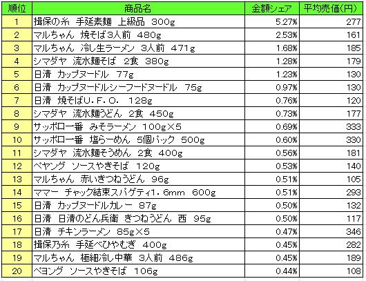 麺類 2016年7月11日~7月17日 ランキング(提供:NPI Report)