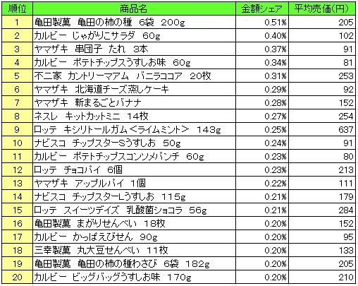 菓子 2016年7月11日~7月17日 ランキング(提供:NPI Report)