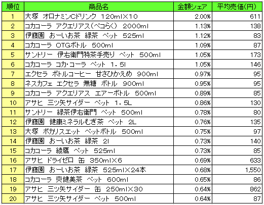 2016701posseiryo - 清涼飲料 売上ランキング/2016年6月13日~6月19日、「大塚 オロナミンCドリンク」が1位