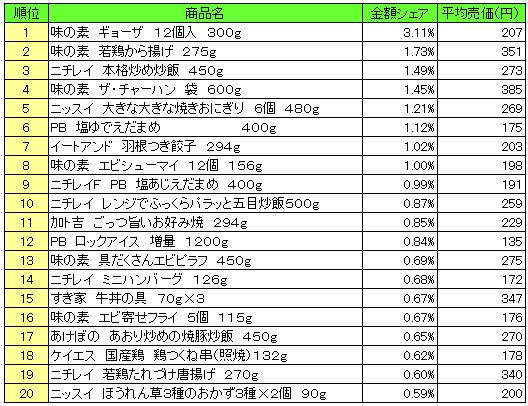 冷凍食品 2016年7月18日~7月24日 ランキング(提供:NPI Report)