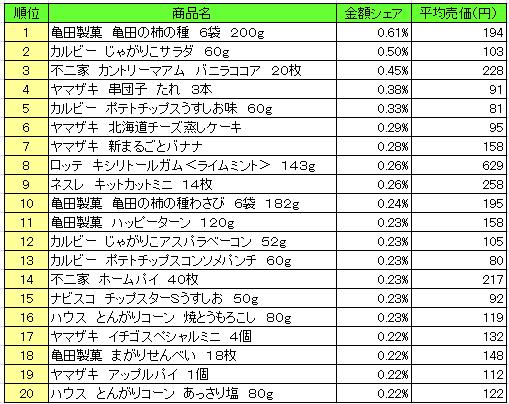 菓子 2016年7月18日~7月24日 ランキング(提供:NPI Report)