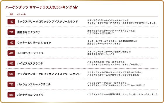 人気ランキング(7月21日(オープン日)~10日間)