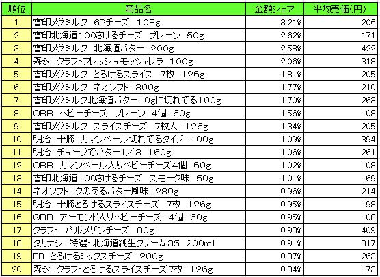 乳製品 2016年7月25日~7月31日 ランキング(提供:NPI Report)