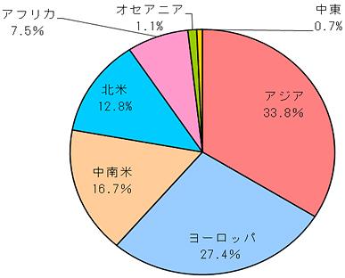 2015年地域別ビール生産量構成比