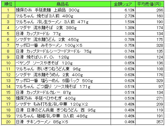 麺類 2016年7月25日~7月31日 ランキング(提供:NPI Report)