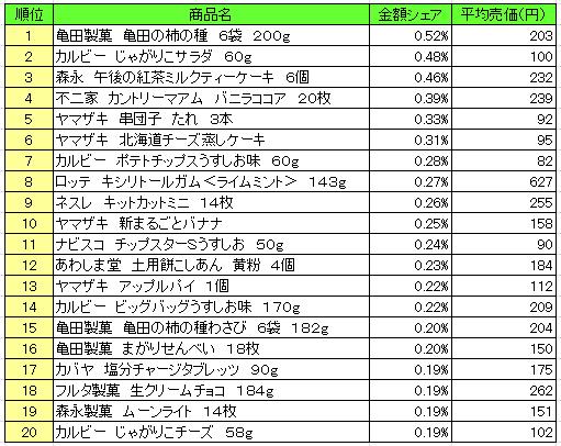 菓子 2016年7月25日~7月31日 ランキング(提供:NPI Report)