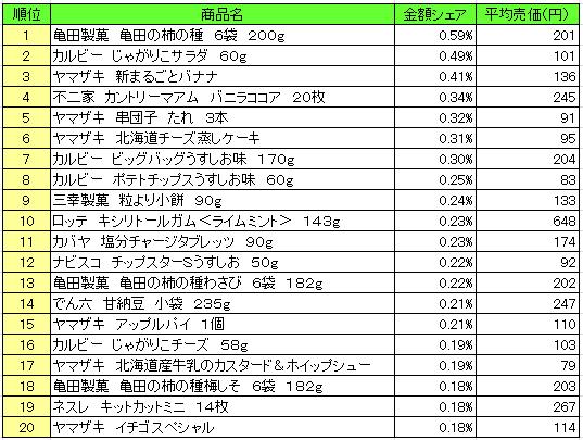 菓子 2016年8月1日~8月7日 ランキング(提供:NPI Report)