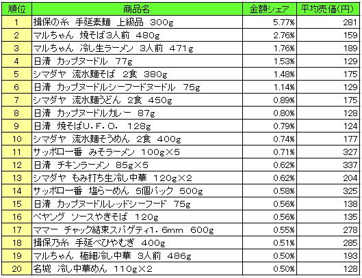 麺類 2016年8月1日~8月7日 ランキング(提供:NPI Report)