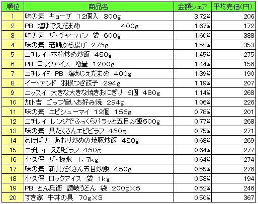 冷凍食品 2016年8月8日~8月14日 ランキング(提供:NPI Report)