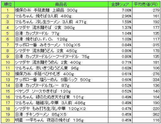 麺類 2016年8月8日~8月14日 ランキング(提供:NPI Report)