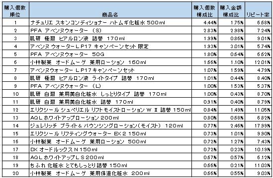 化粧水 2016年5月~7月ランキング(購入個数順)