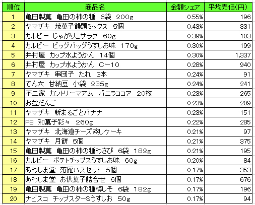 菓子 2016年8月8日~8月14日 ランキング(提供:NPI Report)