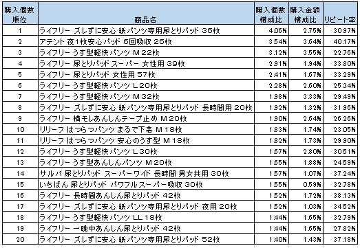 大人用オムツ 2016年5月~7月ランキング(購入個数順)