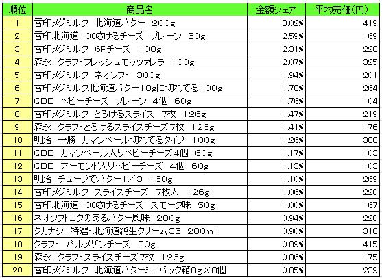 乳製品 2016年8月15日~8月21日 ランキング(提供:NPI Report)