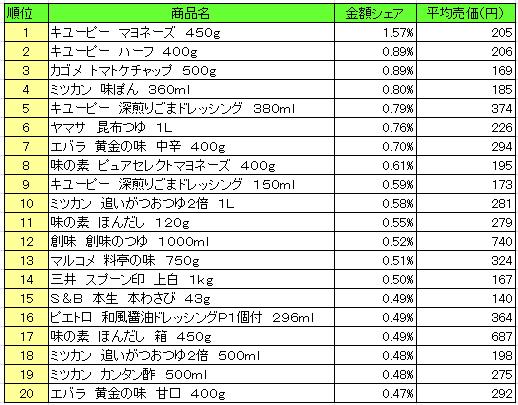 20160829postyomi - 調味料 売上ランキング/2016年8月15日~8月21日、「キユーピー マヨネーズ」が1位