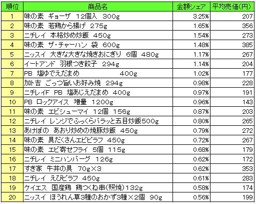 冷凍食品 2016年8月15日~8月21日 ランキング(提供:NPI Report)