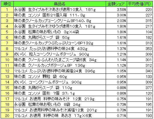 20160830possoup - スープ 売上ランキング/2016年8月15日~8月21日、「永谷園 生タイプみそ汁あさげ」が1位