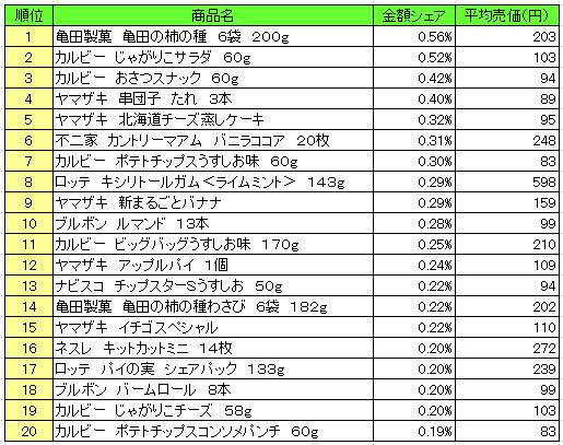 菓子 2016年8月15日~8月21日 ランキング(提供:NPI Report)