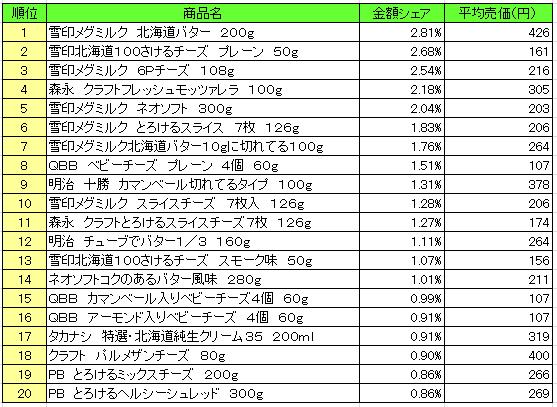 乳製品 2016年8月22日~8月28日 ランキング(提供:NPI Report)