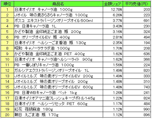 20160905posoil - 食用油 売上ランキング/2016年8月22日~8月28日、「日清オイリオ キャノーラ油」が1位