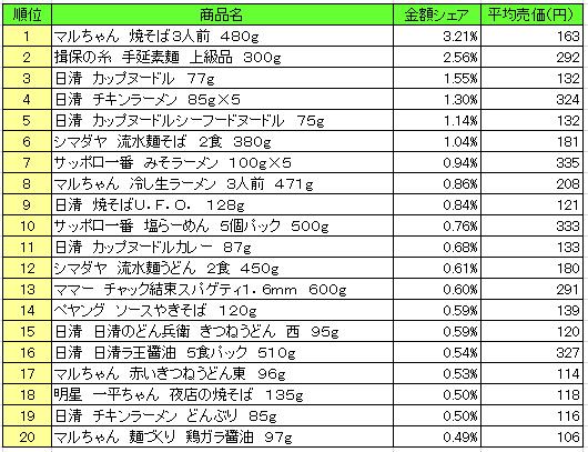 麺類 2016年8月22日~8月28日 ランキング(提供:NPI Report)