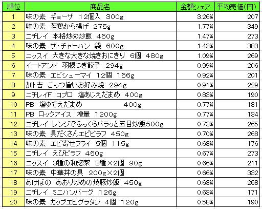 冷凍食品 2016年8月22日~8月28日 ランキング(提供:NPI Report)