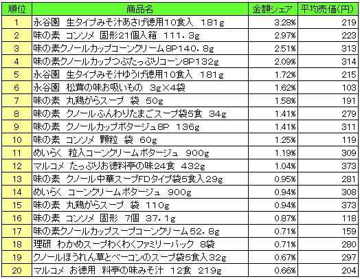 20160906possoup - スープ 売上ランキング/2016年8月22日~8月28日、「永谷園 生タイプみそ汁あさげ」が1位