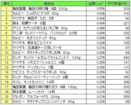 菓子 2016年8月22日~8月28日 ランキング(提供:NPI Report)