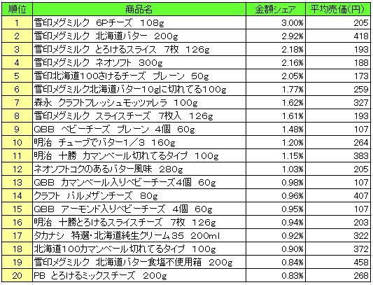 乳製品 2016年8月29日~9月04日 ランキング(提供:NPI Report)