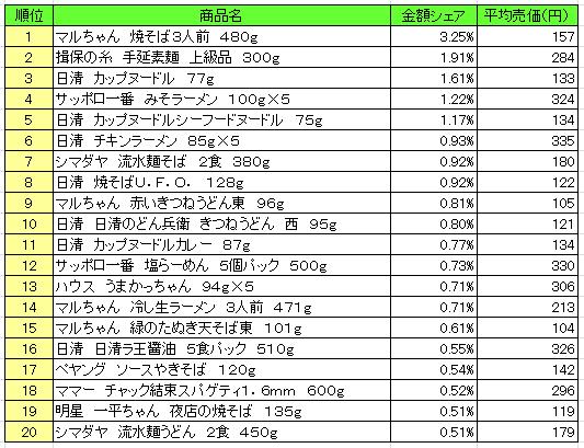 麺類 2016年8月29日~9月4日 ランキング(提供:NPI Report)