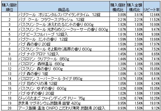 入浴剤 2016年6月~8月ランキング(購入個数順)